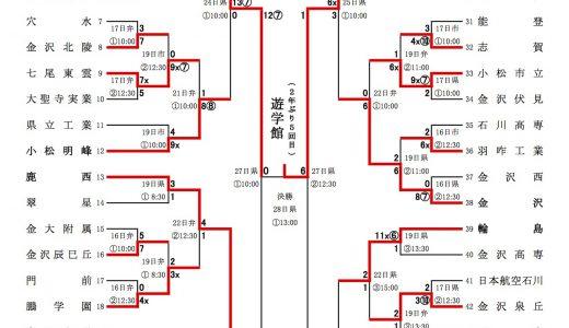 全国高校野球選手権石川県大会 2012