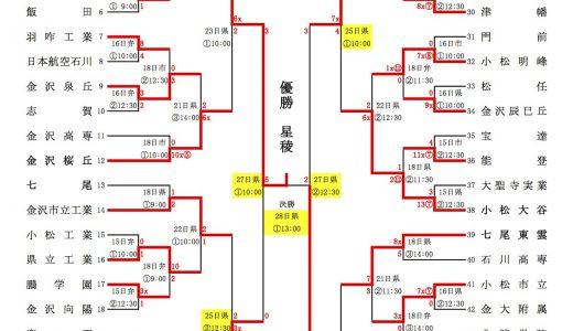 全国高校野球選手権石川県大会 2013