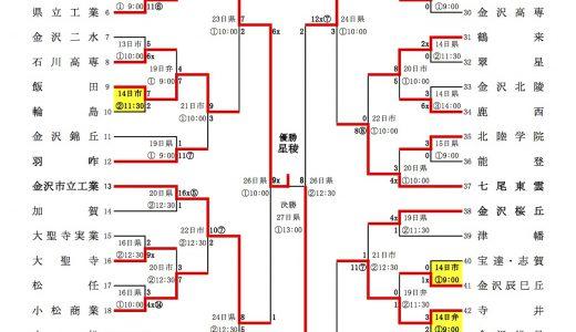 全国高校野球選手権石川県大会 2014