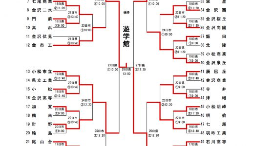 全国高校野球選手権石川県大会 2004