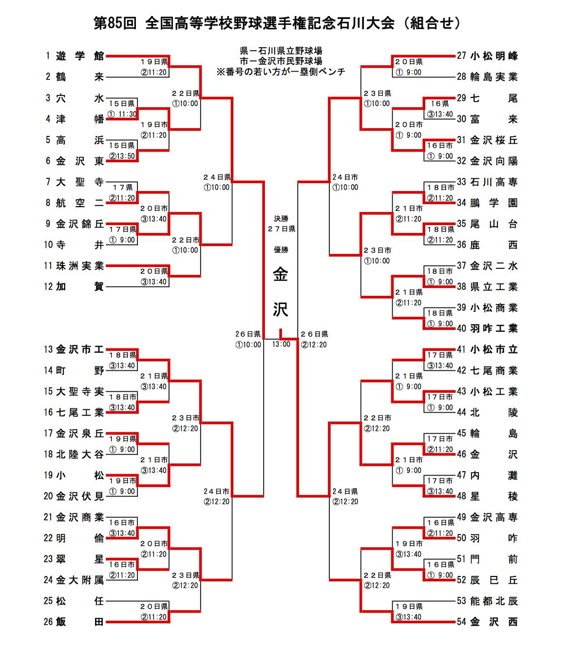 全国高校野球選手権石川県大会 2003
